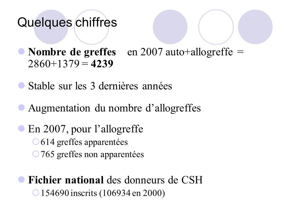 Quelques chiffres Nombre de greffes en 2007 auto+allogreffe = 2860+1379 = 4239 Stable sur les 3 dernières années Augmentation du nombre dallogreffes En 2007, pour lallogreffe 614 greffes apparentées 765 greffes non apparentées Fichier national des donneurs de CSH 154690 inscrits (106934 en 2000)