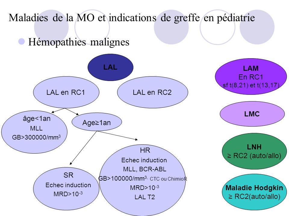 Maladies de la MO et indications de greffe en pédiatrie Hémopathies malignes âge<1an MLL GB>300000/mm 3 Age1an SR Echec induction MRD>10 -3 HR Echec induction MLL, BCR-ABL GB>100000/mm 3, CTC ou ChimioR MRD>10 -3 LAL T2 LAL LAM En RC1 sf t(8,21) et t(13,17) LAL en RC1LAL en RC2 LMC LNH RC2 (auto/allo) Maladie Hodgkin RC2(auto/allo)
