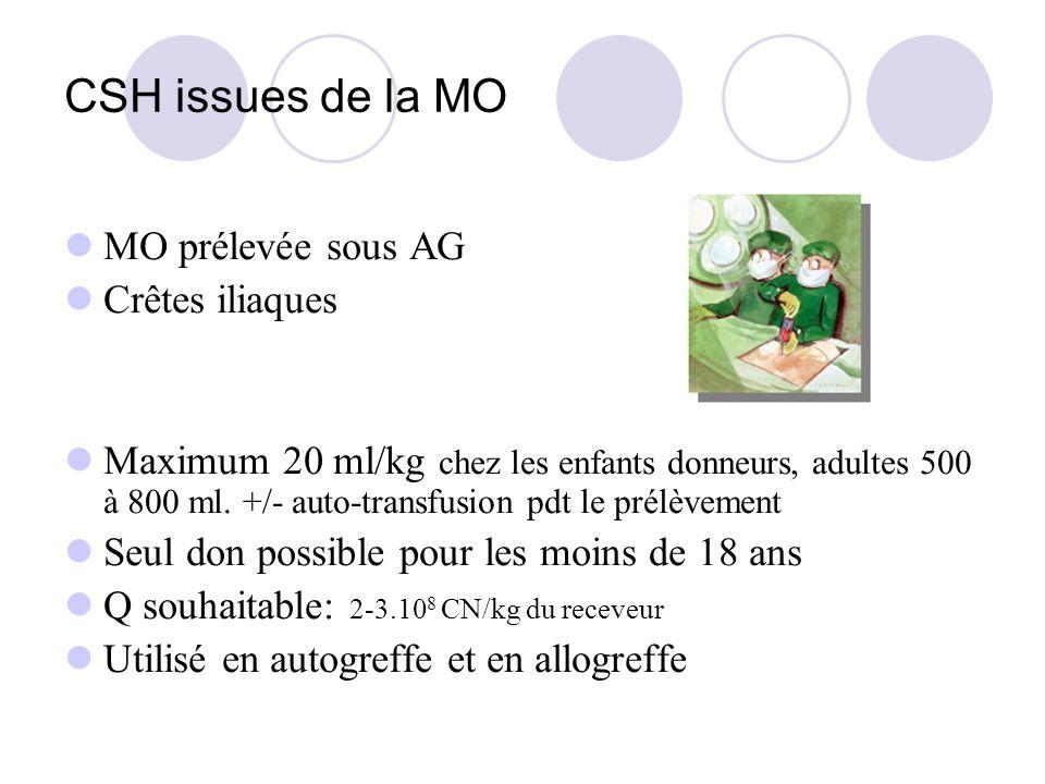 CSH issues de la MO MO prélevée sous AG Crêtes iliaques Maximum 20 ml/kg chez les enfants donneurs, adultes 500 à 800 ml. +/- auto-transfusion pdt le