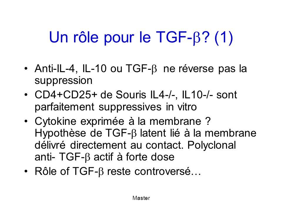 Master Un rôle pour le TGF- ? (1) Anti-IL-4, IL-10 ou TGF- ne réverse pas la suppression CD4+CD25+ de Souris IL4-/-, IL10-/- sont parfaitement suppres