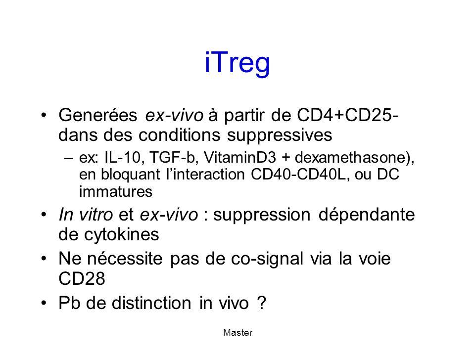 Master iTreg Generées ex-vivo à partir de CD4+CD25- dans des conditions suppressives –ex: IL-10, TGF-b, VitaminD3 + dexamethasone), en bloquant linteraction CD40-CD40L, ou DC immatures In vitro et ex-vivo : suppression dépendante de cytokines Ne nécessite pas de co-signal via la voie CD28 Pb de distinction in vivo ?