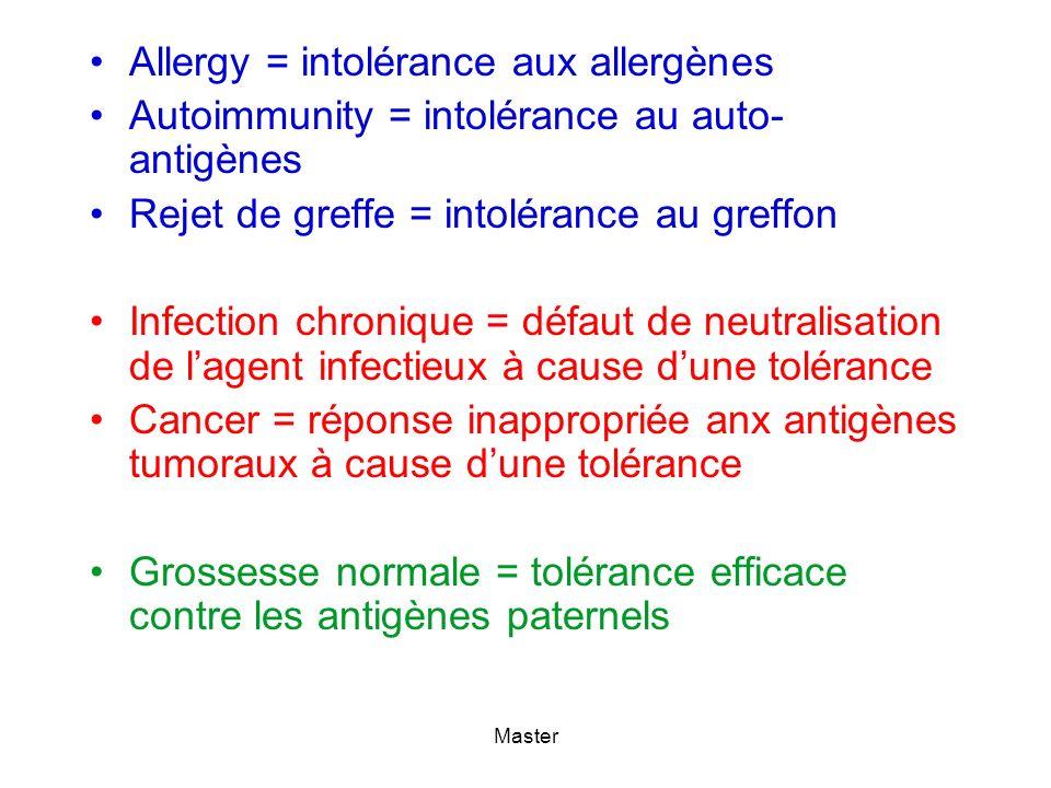 Master Allergy = intolérance aux allergènes Autoimmunity = intolérance au auto- antigènes Rejet de greffe = intolérance au greffon Infection chronique = défaut de neutralisation de lagent infectieux à cause dune tolérance Cancer = réponse inappropriée anx antigènes tumoraux à cause dune tolérance Grossesse normale = tolérance efficace contre les antigènes paternels