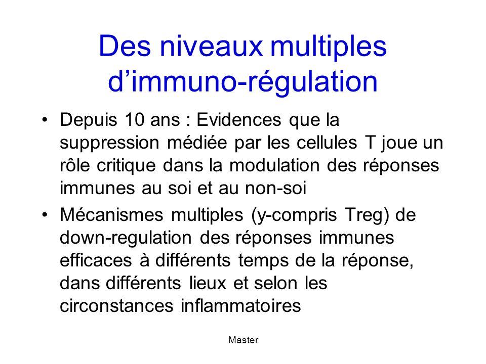 Master Nombreuses populations de cellules à activité suppressive CD4+CD25+ : T regs naturelles/induites Tr1 ou Th3 : T regs induites CD8+CD28- DN NKT T