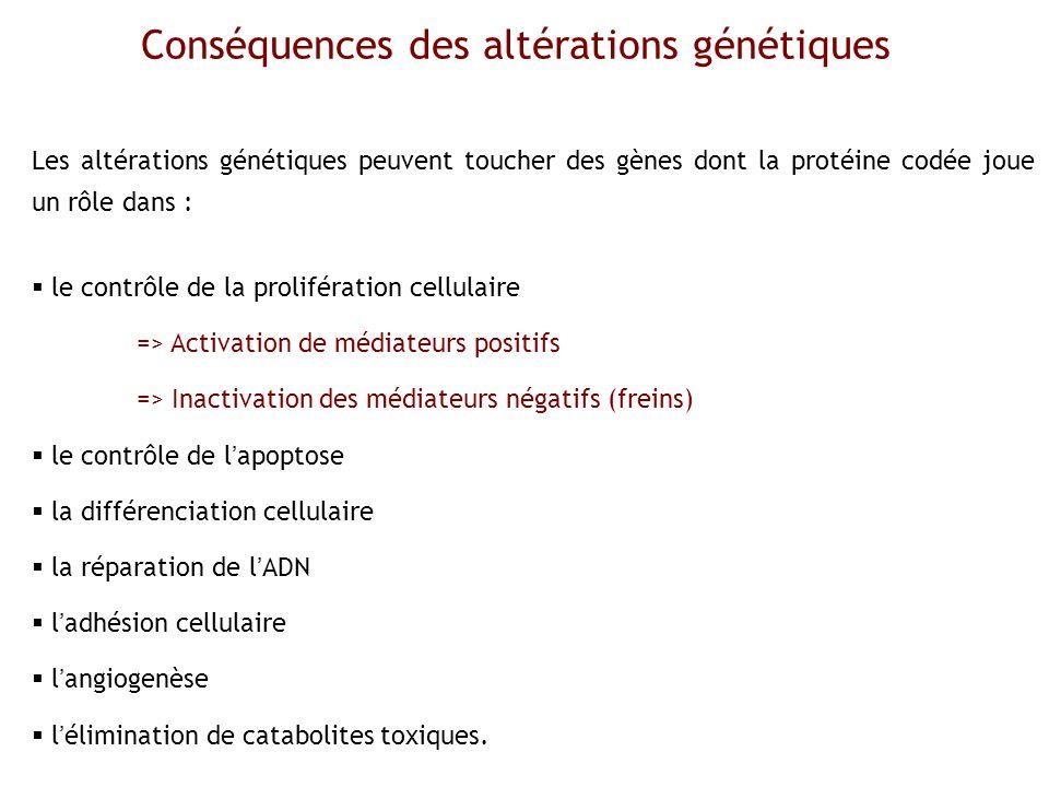 Conséquences des altérations génétiques Douglas Hanahan and Robert A.Weinberg.