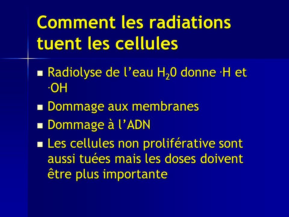 Comment les radiations tuent les cellules Radiolyse de leau H 2 0 donne.