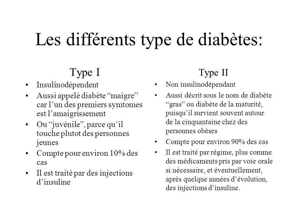 Les différents type de diabètes: Type I Insulinodépendent Aussi appelé diabète maigre car lun des premiers symtomes est lamaigrissement Ou juvénile, parce quil touche plutot des personnes jeunes Compte pour environ 10% des cas Il est traité par des injections dinsuline Type II Non insulinodépendant Aussi décrit sous le nom de diabète gras ou diabète de la maturité, puisquil survient souvent autour de la cinquantaine chez des personnes obèses Compte pour environ 90% des cas Il est traité par régime, plus comme des médicaments pris par voie orale si nécessaire, et éventuellement, après quelque années dévolution, des injections dinsuline.