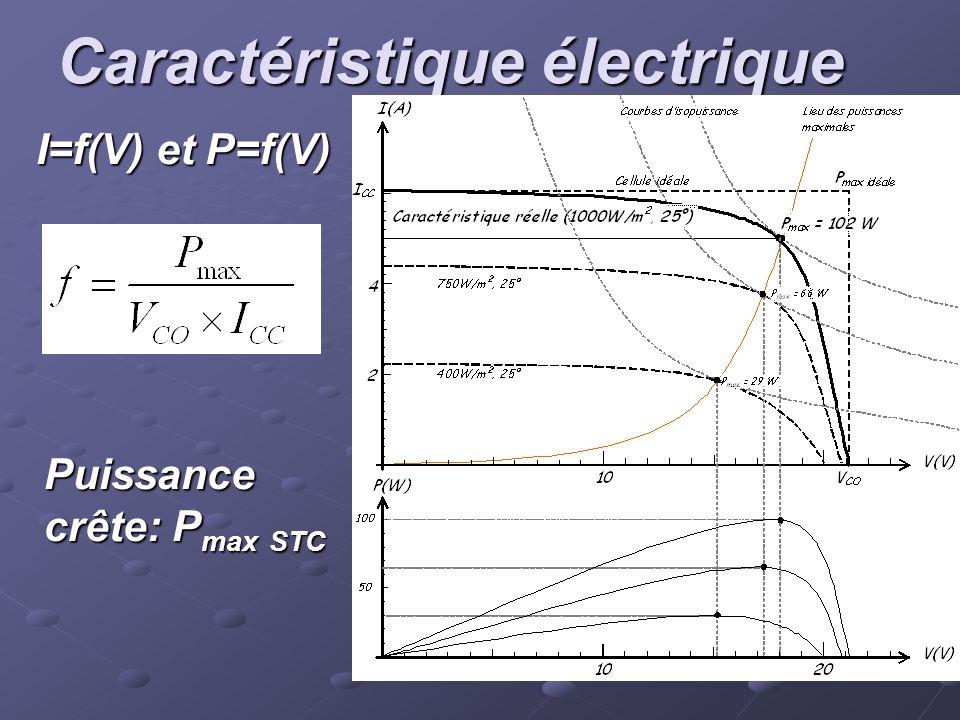 Caractéristique électrique I=f(V) et P=f(V) Puissance crête: P max STC