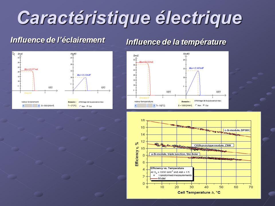 Caractéristique électrique Influence de léclairement Influence de la température