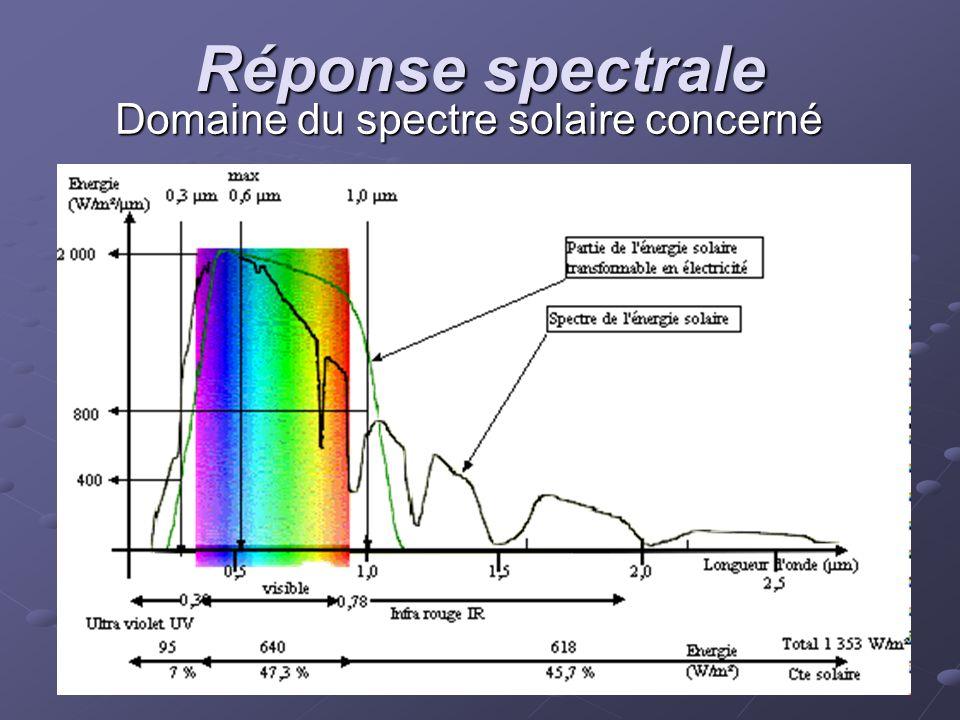 Réponse spectrale Domaine du spectre solaire concerné
