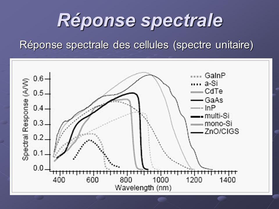 Réponse spectrale Réponse spectrale des cellules (spectre unitaire)