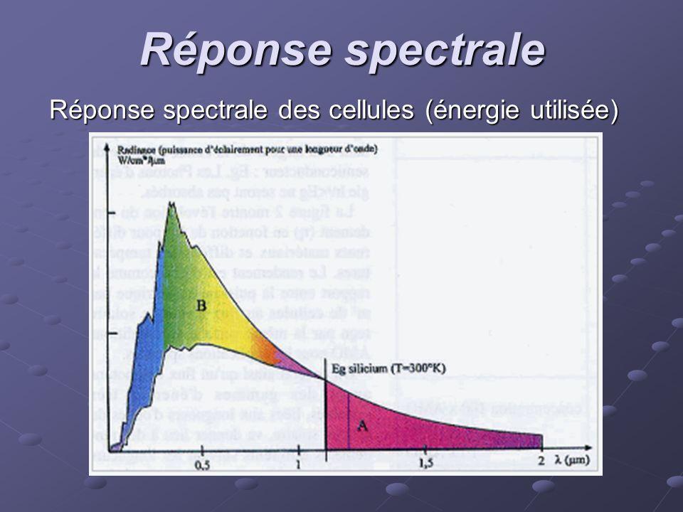 Réponse spectrale Réponse spectrale des cellules (énergie utilisée)