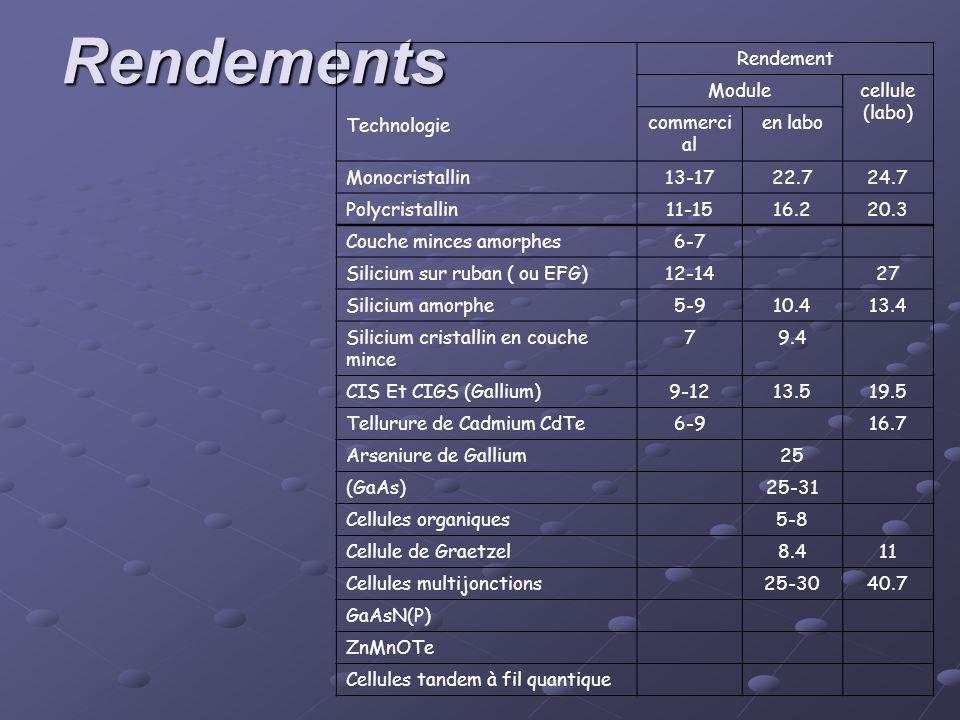 Rendements Technologie Rendement Modulecellule (labo) commerci al en labo Monocristallin13-1722.724.7 Polycristallin11-1516.220.3 Couche minces amorph