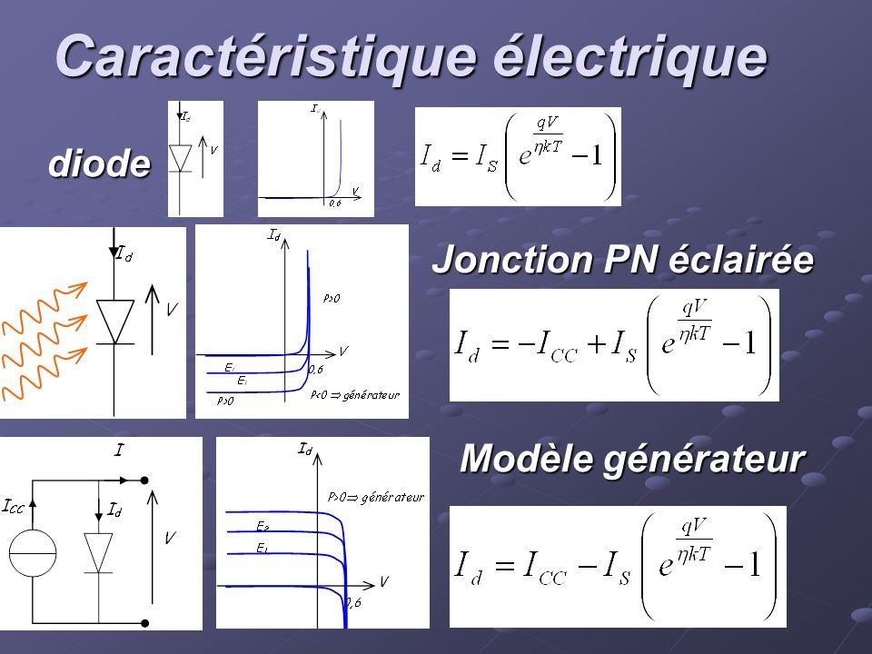 Caractéristique électrique diode Jonction PN éclairée Modèle générateur