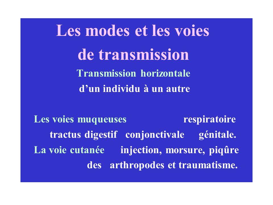 Les modes et les voies de transmission Transmission horizontale dun individu à un autre Les voies muqueuses respiratoire tractus digestif conjonctival
