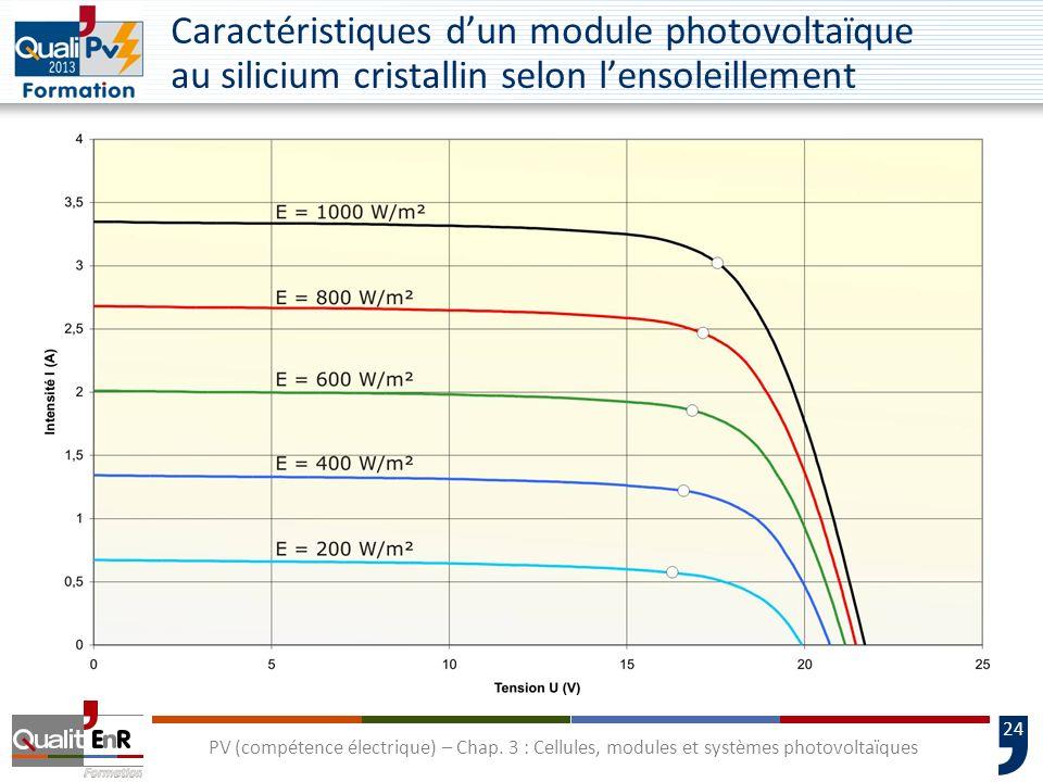 23 PV (compétence électrique) – Chap. 3 : Cellules, modules et systèmes photovoltaïques La constitution dun module photovoltaïque