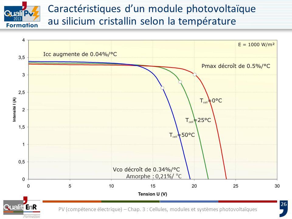 25 PV (compétence électrique) – Chap. 3 : Cellules, modules et systèmes photovoltaïques Vitesse dair en surface : 1 m/s Température de lair : 20 °C Ec