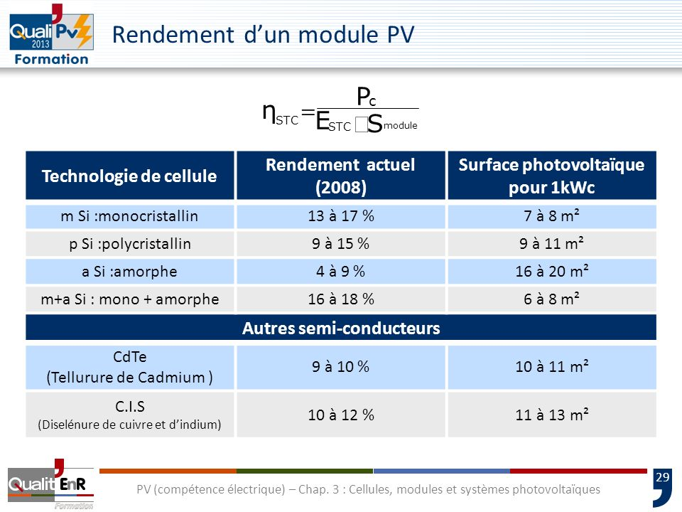 28 PV (compétence électrique) – Chap. 3 : Cellules, modules et systèmes photovoltaïques Les modules photovoltaïques Caractéristiques : Isolation class