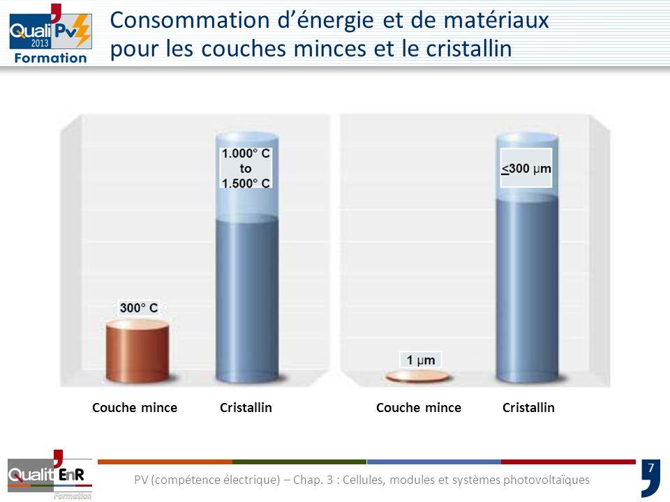 6 PV (compétence électrique) – Chap. 3 : Cellules, modules et systèmes photovoltaïques Filière couches minces La fabrication de cellules au silicium a