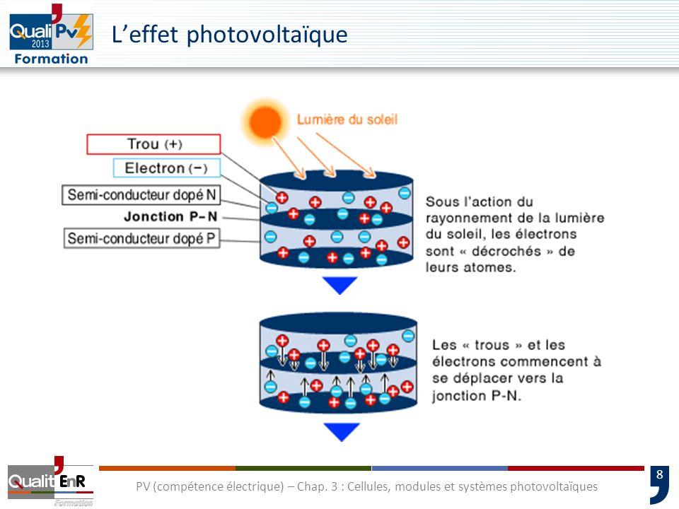 7 PV (compétence électrique) – Chap. 3 : Cellules, modules et systèmes photovoltaïques Consommation dénergie et de matériaux pour les couches minces e