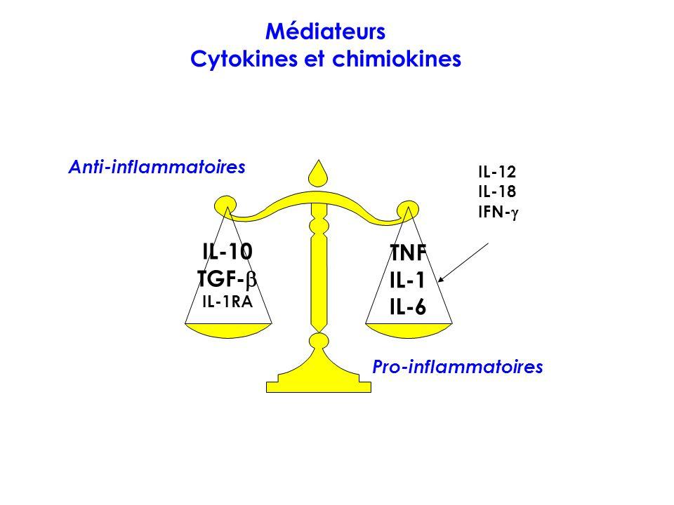 Médiateurs Cytokines et chimiokines Anti-inflammatoires IL-10 TGF- IL-1RA Pro-inflammatoires TNF IL-1 IL-6 IL-12 IL-18 IFN-