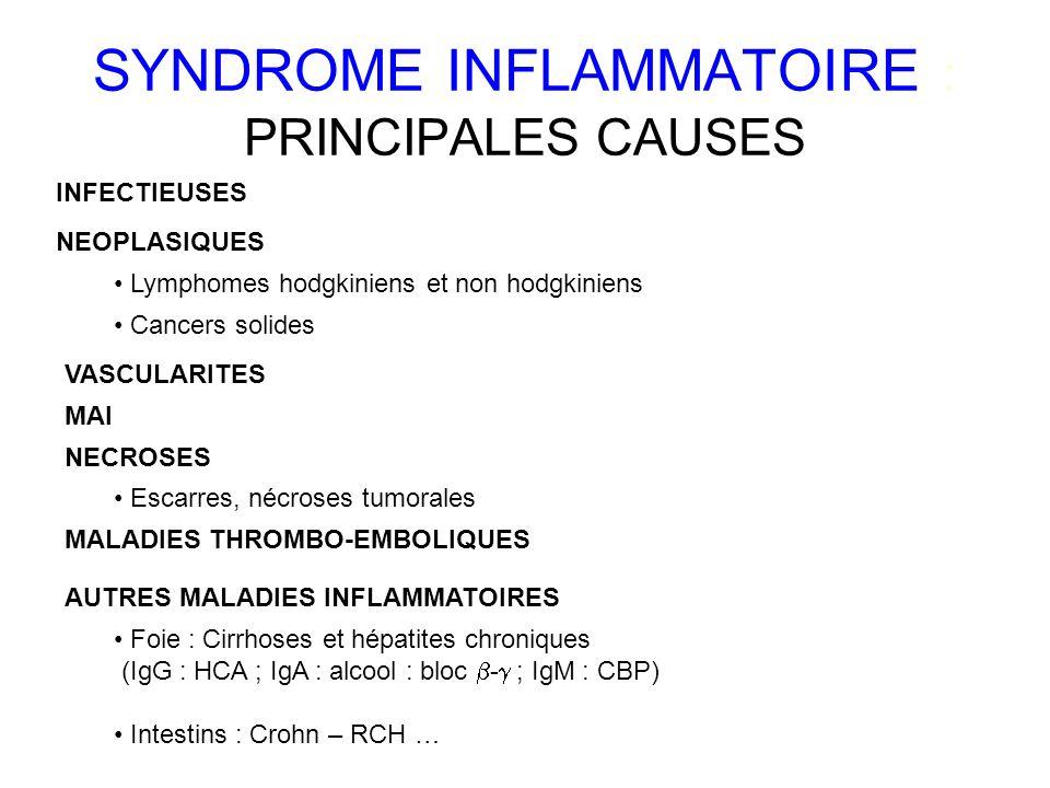SYNDROME INFLAMMATOIRE : PRINCIPALES CAUSES INFECTIEUSES NEOPLASIQUES Lymphomes hodgkiniens et non hodgkiniens Cancers solides VASCULARITES MAI NECROSES MALADIES THROMBO-EMBOLIQUES AUTRES MALADIES INFLAMMATOIRES Escarres, nécroses tumorales Foie : Cirrhoses et hépatites chroniques (IgG : HCA ; IgA : alcool : bloc - ; IgM : CBP) Intestins : Crohn – RCH …