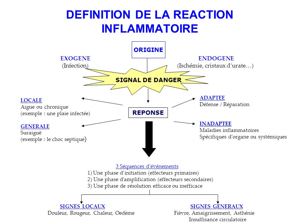 DEFINITION DE LA REACTION INFLAMMATOIRE EXOGENEENDOGENE (Infection) (Ischémie, cristaux durate…) ORIGINE SIGNAL DE DANGER LOCALE Aigue ou chronique (e