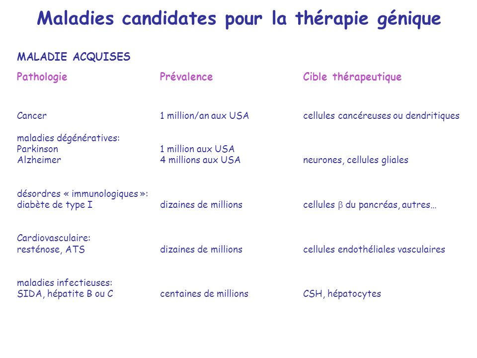 Hepatocytes comme cibles de thérapie génique Pour le traitement de maladies hépatiques Crigler-Najjar type I (Bilirubine UDP-Glucuronosyl transferase) Tyrosinémie héréditaire type I (Fumaryl acetoacetate hydrolase) Hyperammoniémie (Ornithine transcarbamylase) Maladie de Wilson(ATP 7B) Hépatite viral B ou C (Immunisation intracellulaire) Comme site de production de protéines systémiques Maladies génétiques hépatiques Emphysème (alpha-1 Antitrypsine) Hémophilie A,B (Facteur VIII, Facteur IX) Trouble du métabolisme lipidique(Apolipoprotéines) Maladies génétiques non-hépatiques Diabète type I (Insulin, PDX-I) Mucopolysaccharidose (alpha-L-Iduronidase) Thalassémie (Erythropoiétine)