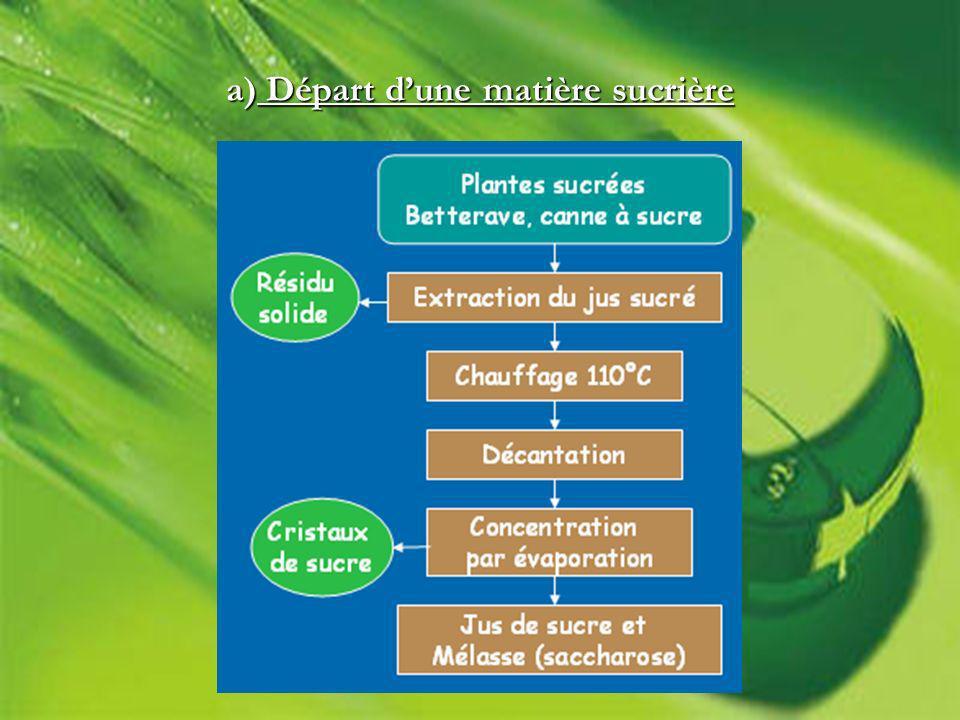 a) Départ dune matière sucrière