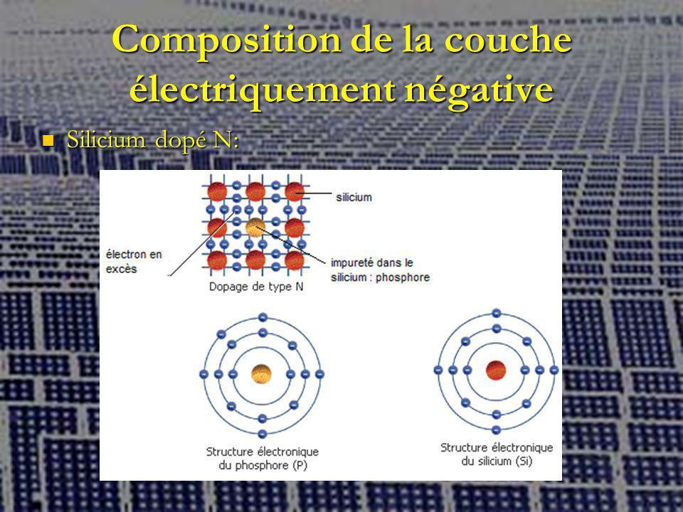 Composition de la couche électriquement négative Silicium dopé N: Silicium dopé N: