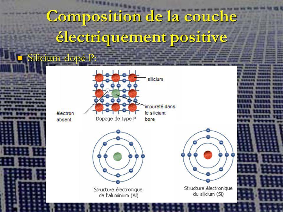 Composition de la couche électriquement positive Silicium dopé P: Silicium dopé P:
