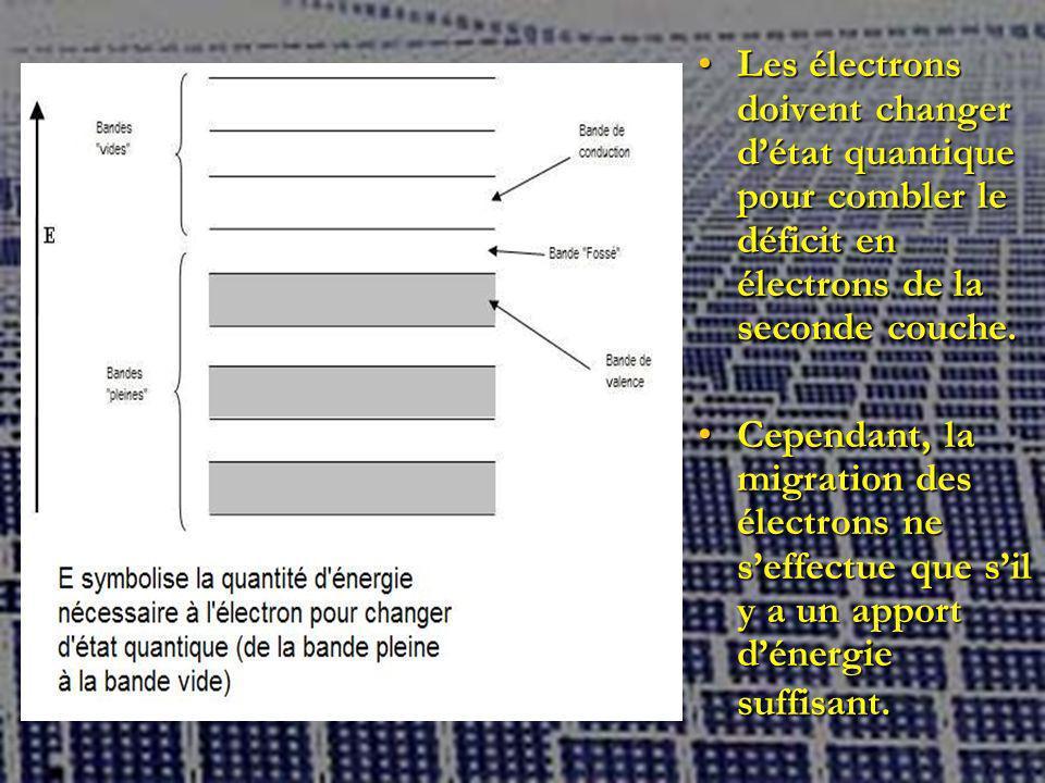 Les électrons doivent changer détat quantique pour combler le déficit en électrons de la seconde couche.Les électrons doivent changer détat quantique pour combler le déficit en électrons de la seconde couche.