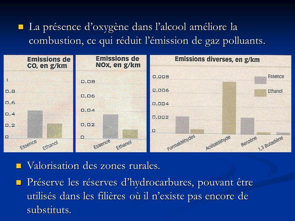 La présence doxygène dans lalcool améliore la combustion, ce qui réduit lémission de gaz polluants.