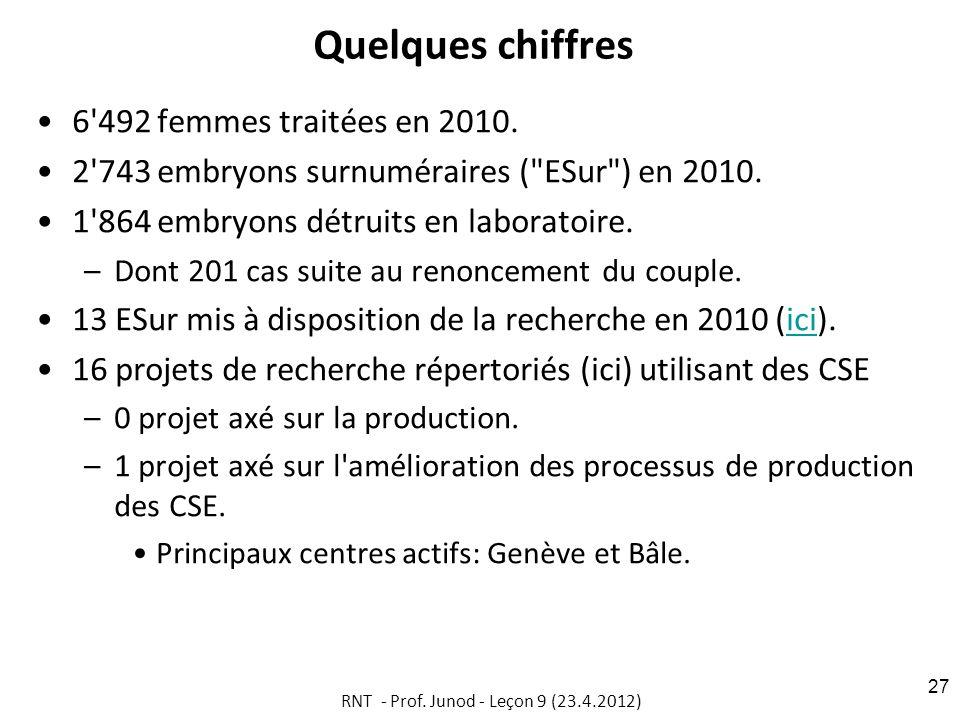 Quelques chiffres 6'492 femmes traitées en 2010. 2'743 embryons surnuméraires (
