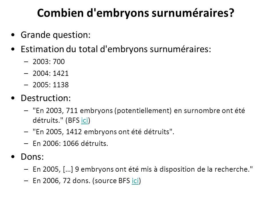 Combien d'embryons surnuméraires? Grande question: Estimation du total d'embryons surnuméraires: –2003: 700 –2004: 1421 –2005: 1138 Destruction: –