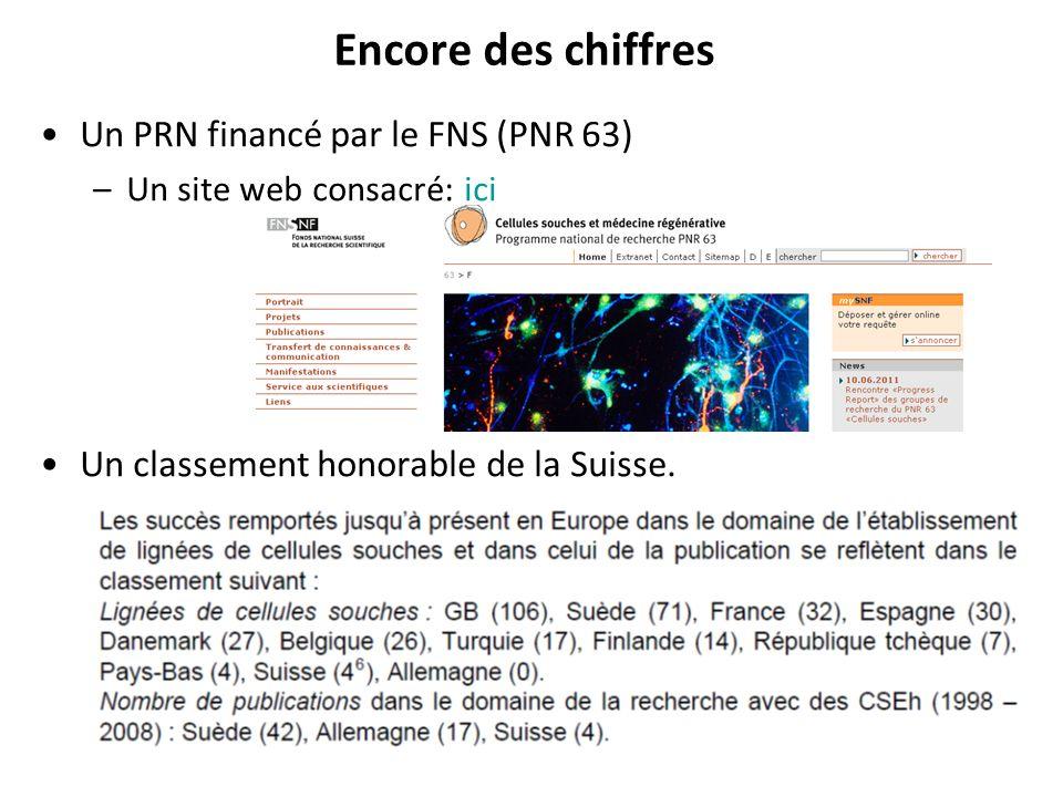 Encore des chiffres Un PRN financé par le FNS (PNR 63) –Un site web consacré: iciici Un classement honorable de la Suisse.