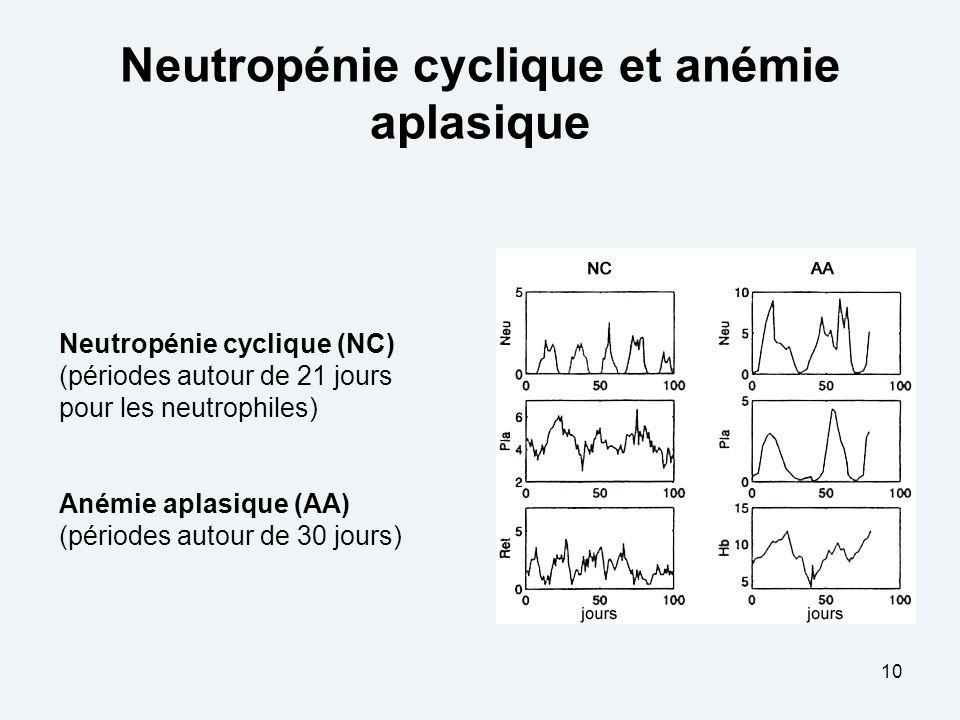 10 Neutropénie cyclique et anémie aplasique Neutropénie cyclique (NC) (périodes autour de 21 jours pour les neutrophiles) Anémie aplasique (AA) (périodes autour de 30 jours)