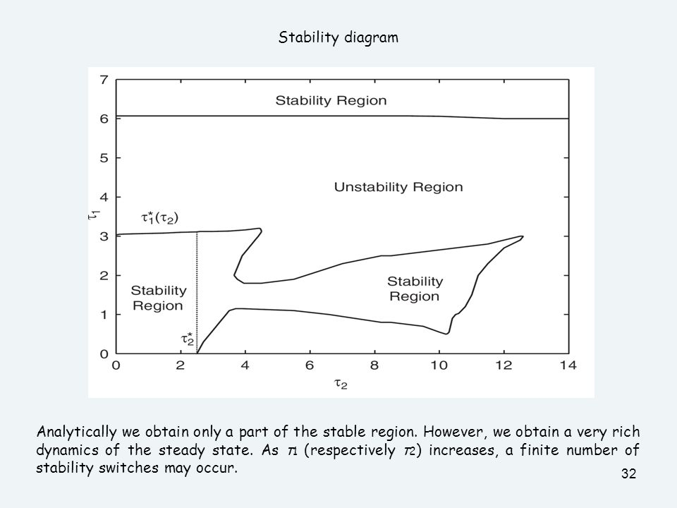 32 Stability diagram Analytically we obtain only a part of the stable region. However, we obtain a very rich dynamics of the steady state. As τ 1 (res
