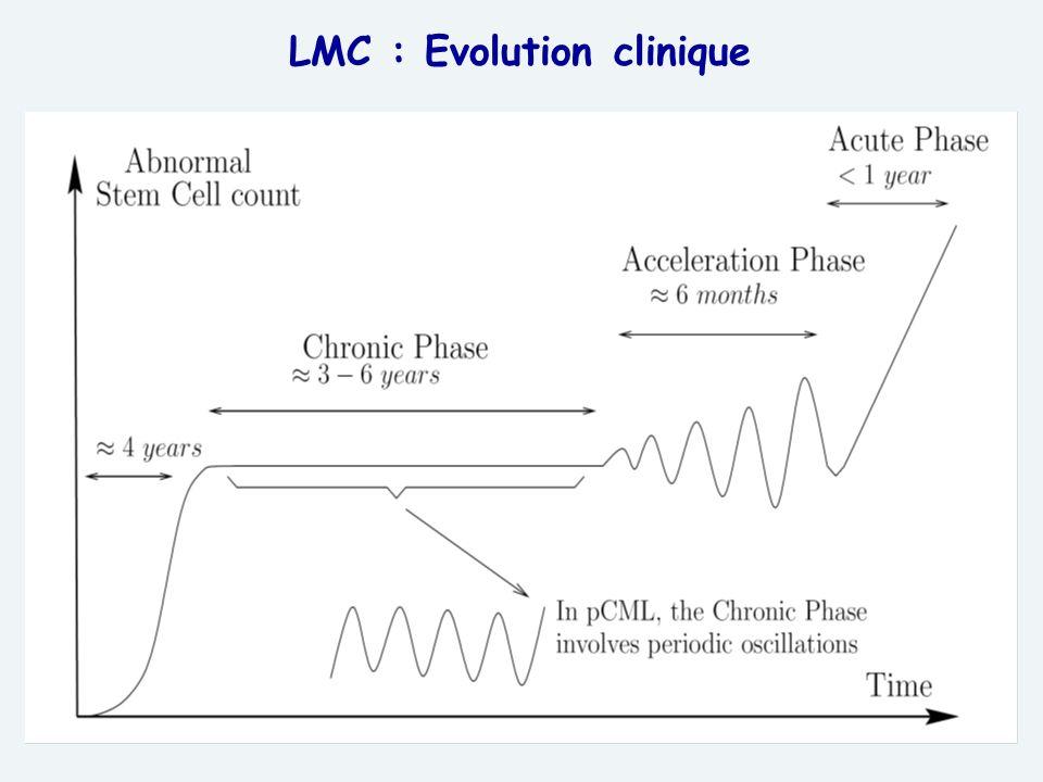 36 LMC : Evolution clinique