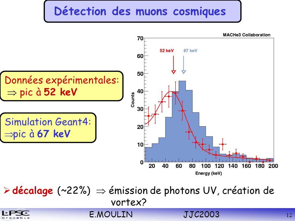 E.MOULIN JJC2003 12 décalage (~22%) émission de photons UV, création de vortex.