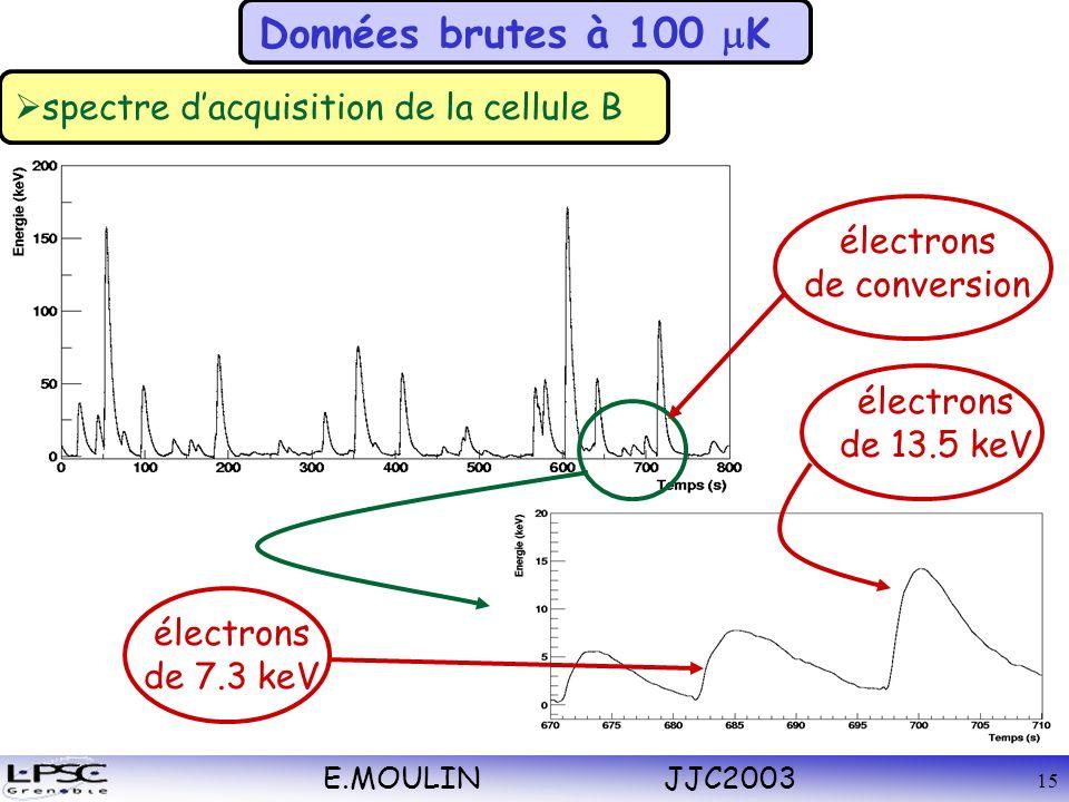 E.MOULIN JJC2003 15 Données brutes à 100 K spectre dacquisition de la cellule B électrons de conversion électrons de 7.3 keV électrons de 13.5 keV