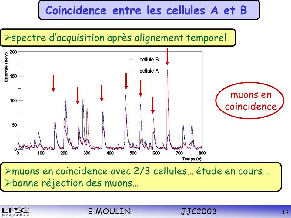 E.MOULIN JJC2003 16 Coincidence entre les cellules A et B spectre dacquisition après alignement temporel muons en coincidence avec 2/3 cellules… étude en cours… bonne réjection des muons… muons en coincidence