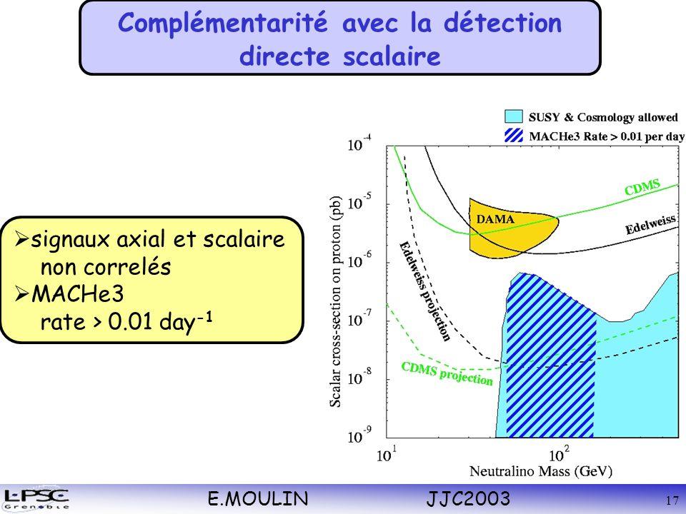 E.MOULIN JJC2003 17 Complémentarité avec la détection directe scalaire signaux axial et scalaire non correlés MACHe3 rate > 0.01 day -1
