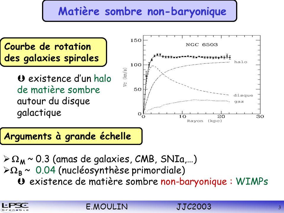 E.MOULIN JJC2003 3 Courbe de rotation des galaxies spirales Matière sombre non-baryonique existence dun halo de matière sombre autour du disque galactique Arguments à grande échelle M ~ 0.3 (amas de galaxies, CMB, SNIa,…) B ~ 0.04 (nucléosynthèse primordiale) existence de matière sombre non-baryonique : WIMPs