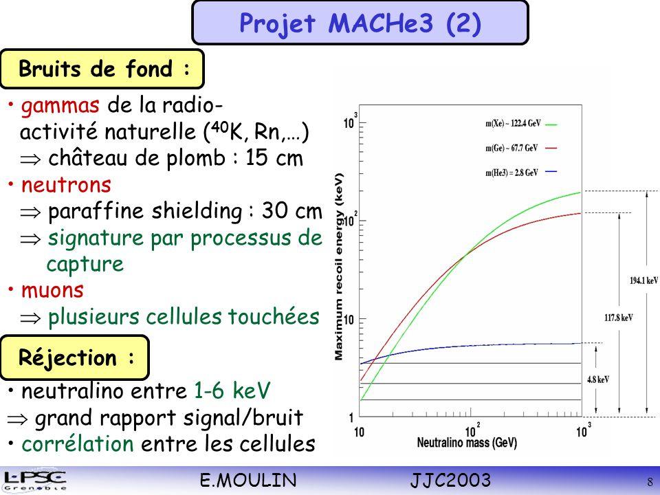 E.MOULIN JJC2003 8 gammas de la radio- activité naturelle ( 40 K, Rn,…) château de plomb : 15 cm neutrons paraffine shielding : 30 cm signature par processus de capture muons plusieurs cellules touchées neutralino entre 1-6 keV grand rapport signal/bruit corrélation entre les cellules Réjection : Bruits de fond : Projet MACHe3 (2)