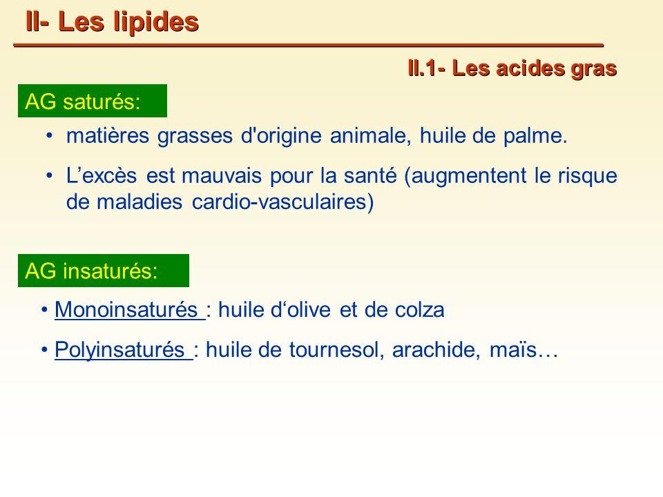 AG saturés: matières grasses d origine animale, huile de palme.