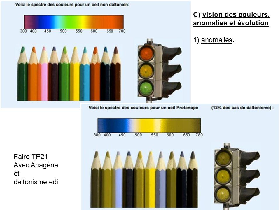 Faire TP21 Avec Anagène et daltonisme.edi C) vision des couleurs, anomalies et évolution 1) anomalies.