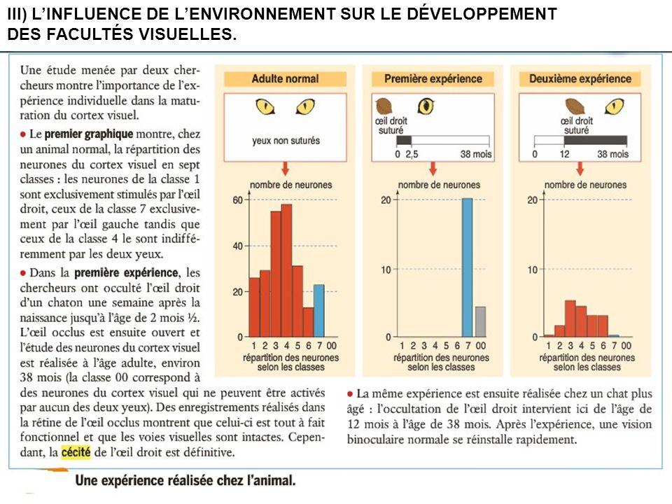 III) LINFLUENCE DE LENVIRONNEMENT SUR LE DÉVELOPPEMENT DES FACULTÉS VISUELLES.