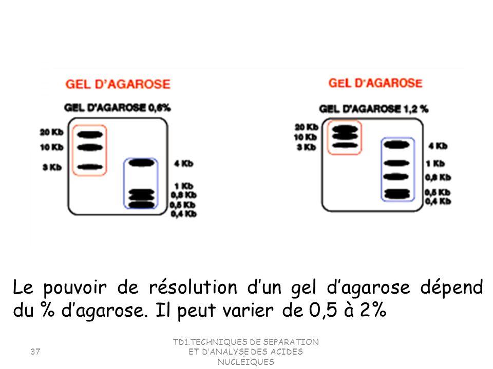 TD1.TECHNIQUES DE SEPARATION ET DANALYSE DES ACIDES NUCLÉIQUES 37 Le pouvoir de résolution dun gel dagarose dépend du % dagarose. Il peut varier de 0,