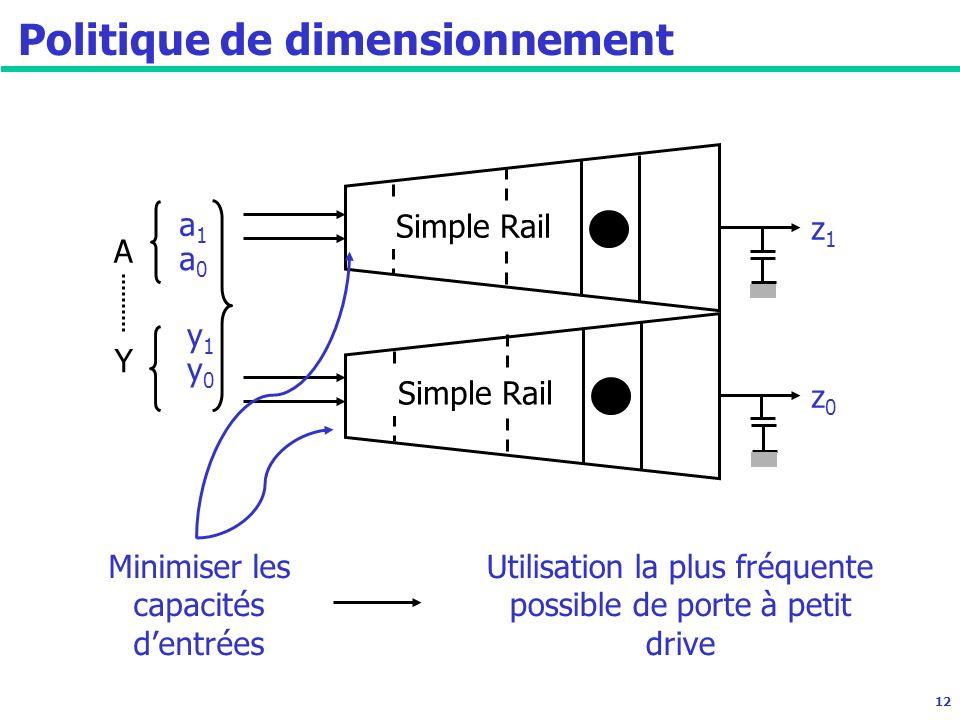 12 Politique de dimensionnement z1z1 z0z0 A Y a1a1 a0a0 y1y1 y0y0 Minimiser les capacités dentrées Utilisation la plus fréquente possible de porte à petit drive Simple Rail
