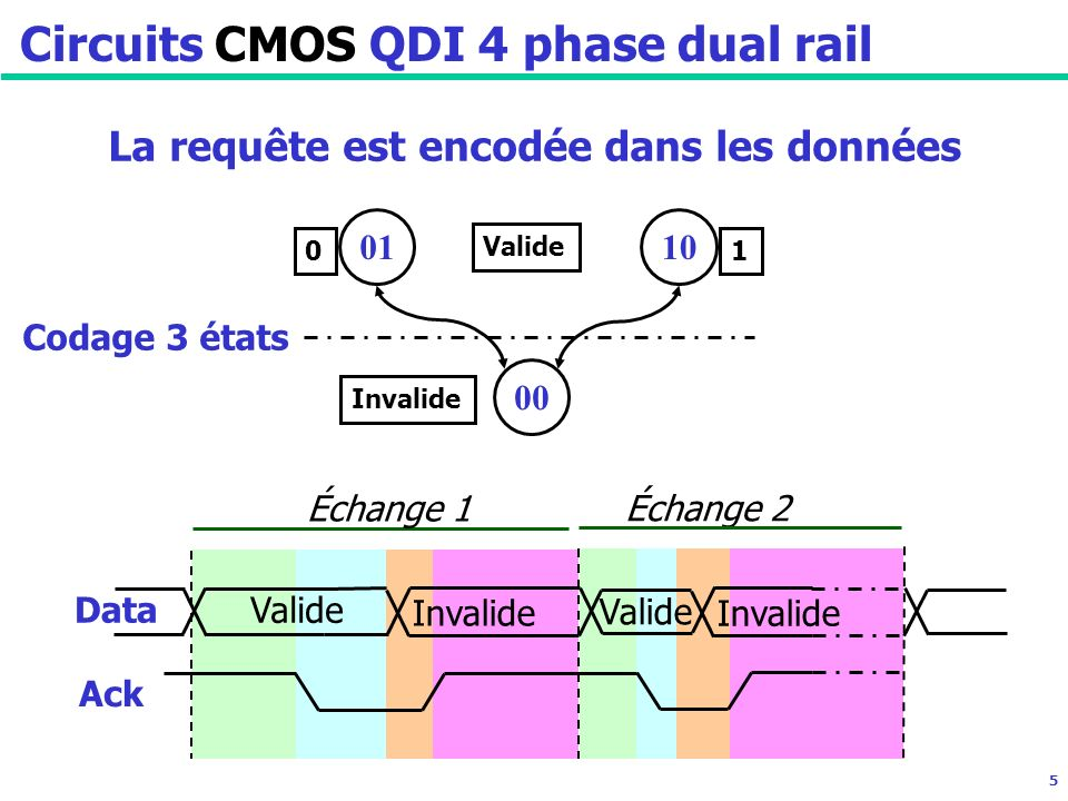 5 Invalide La requête est encodée dans les données Échange 1 Échange 2 Ack Data Valide Invalide Valide Circuits CMOS QDI 4 phase dual rail Codage 3 états 00 1001 Valide 01 Invalide